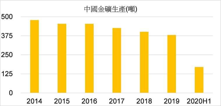 資料來源:中國黃金協會、YFRD;資料期間:2014-2020H1