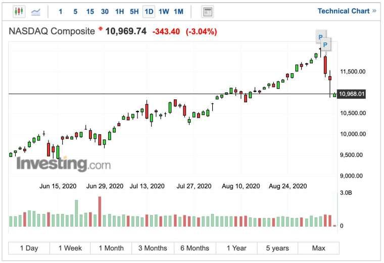 那斯達克指數早盤走勢 (圖:Investing.com)