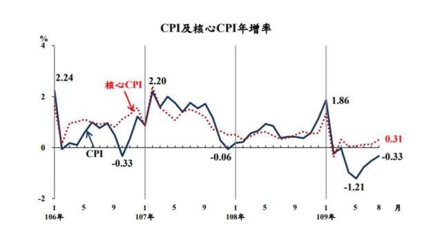 我國8月CPI年跌0.33%。(圖:主計總處提供)