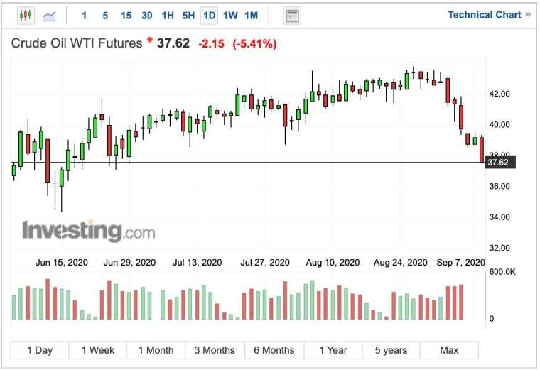 美股盤前,WTI 油價日線圖 (圖:Investing.com)