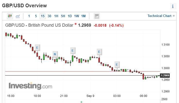 英鎊兌美元下滑,跌破 1.30 美元水平。 (圖片:investing)