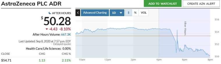 阿斯特捷利康 ADR 股價走勢。來源:MarketWatch
