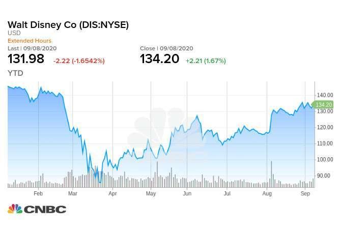 迪士尼今年迄今股價走勢
