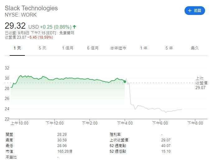 Slack 股價 (圖片: AFP)