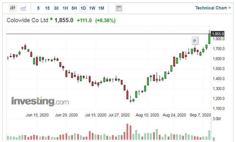 Colowide股價走勢日線圖 (圖片:Investing.com)