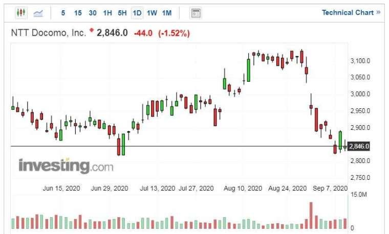 NTT DoCoMo 股價走勢日線圖 (圖片:AFP)