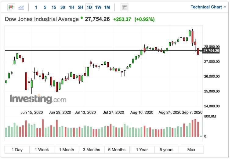 道瓊股價日線圖 (圖:Investing.com)