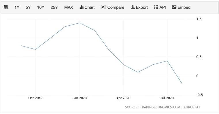歐元區通膨率走勢 (圖:TradingEconomics)
