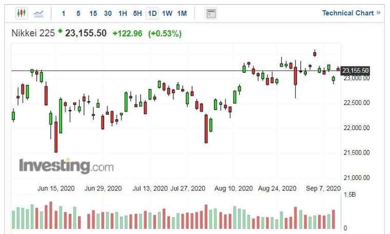 日經225指數走勢日線圖 (圖片:Investing.com)