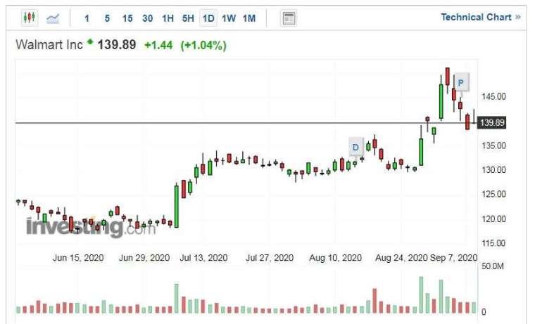 沃爾瑪股價走勢日線圖 (圖片:Investing.com)