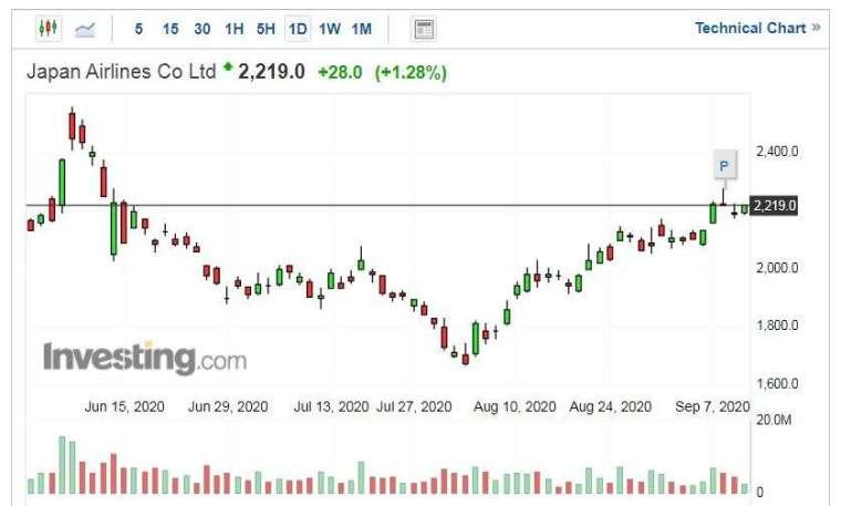 日本航空股價走勢日線圖 (圖片:Investing.com)