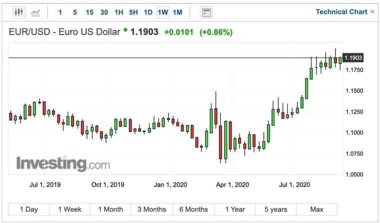 歐元兌美元匯率周線圖 (圖:Investing.com)