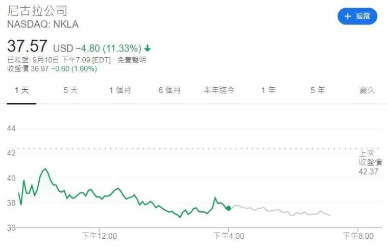 Nikola 股價走勢。來源:Google