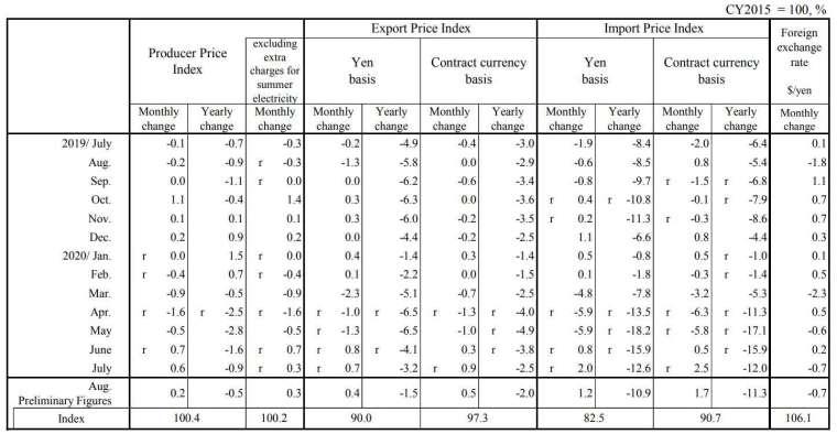 日本 2020 年 8 月份企業物價指數 (圖片來源:Bank of Japan)