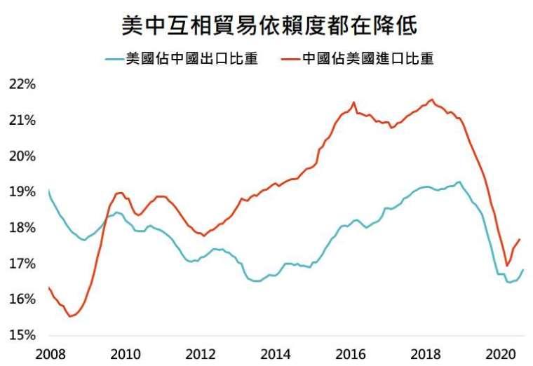 資料來源:Bloomberg,「鉅亨買基金」整理,資料日期: 2020/9/9。此資料僅為歷史數據模擬回測,不為未來投資獲利之保證,在不同指數走勢、比重與期間下,可能得到不同數據結果。