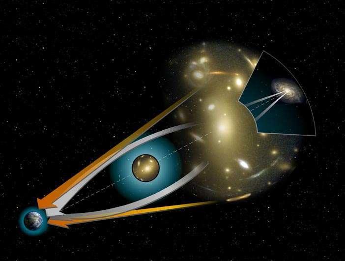 何謂重力透鏡效應?由左到右分別是:地球 (觀測者)、大質量星體 (如黑洞)、遠方的星系。當三者在一直線上,遠方星系的光通過大質量天體附近,光線會因強大重力而彎曲 (白色箭頭),就像透鏡彎曲了光線,地球上的觀測者就會「看見」變形的星系影像。 圖片來源│ NASA