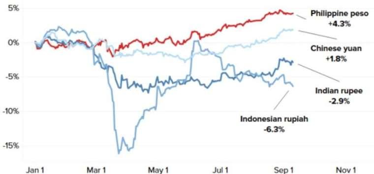 菲律賓披索今年以來漲幅居冠亞洲貨幣。(來源:CNBC)