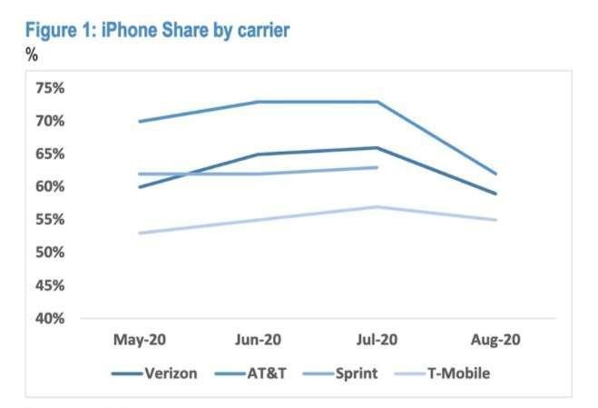 蘋果 iPhone 於美國各大電信運營商銷量正大幅放緩 (圖片:Wave7)