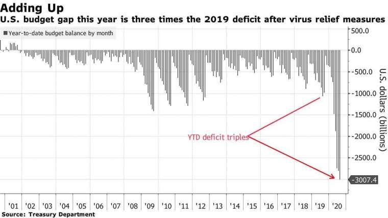 美國預算赤字。來源:Bloomberg