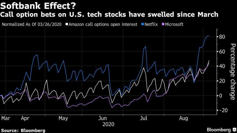 軟銀押注美國科技股的買權部位變化,白色為亞馬遜,藍色為 Netflix,紫色為微軟。來源:Bloomberg
