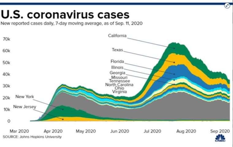 美國各州疫情 (圖片: CNBC)