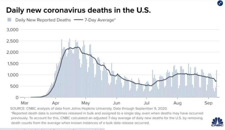 美國平均每日新增病例 (圖片: CNBC)