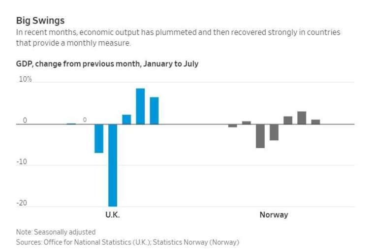 英國 (左) 和挪威 (右) 每個月 GDP 變化。來源:WSJ