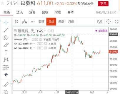 (圖一:聯發科公司股價日線圖,鉅亨網)
