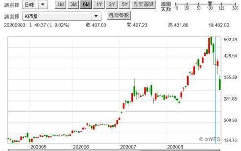 (圖二:Tesla 的股價日線圖,鉅亨網)