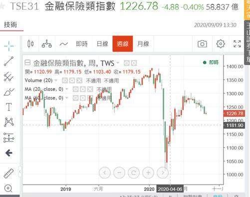 (圖四:金融類股價指數周 K 線圖,鉅亨網)