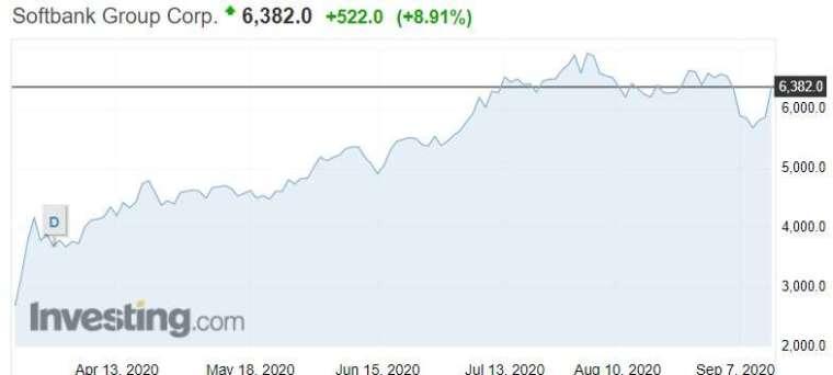 資料來源: investing.com, 軟銀股價日線走勢