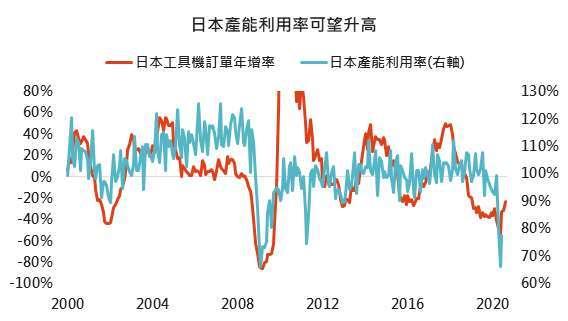 資料來源:Bloomberg,「鉅亨買基金」整理 2020/9/2。