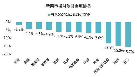 資料來源: Bloomberg,「鉅亨買基金」整理,採 MSCI 新興市場指數權重前 12 高國家,2020/9/10。