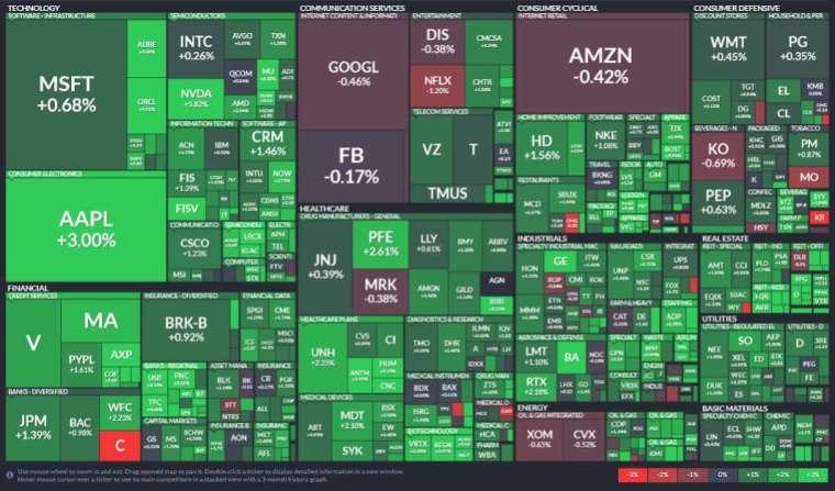 標普 11 大板塊集體上漲,房地產、資訊科技和材料領漲。(圖片:Finviz)