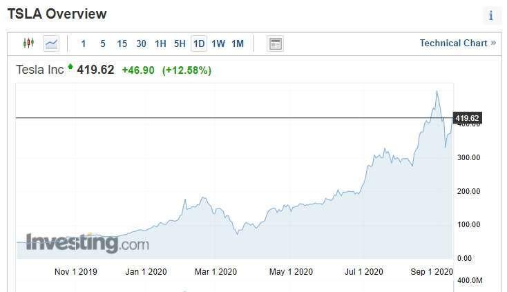 特斯拉股價走勢圖 (圖片:investing)