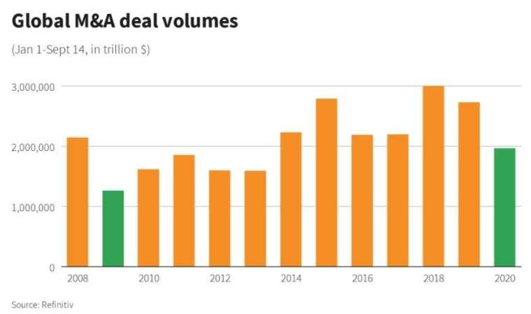 歷年 1/1 到 9/14 的全球併購交易規模。來源:Refinitiv