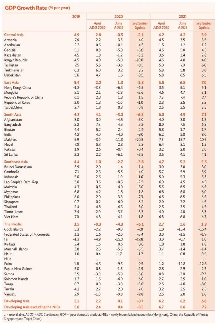亞洲新興經濟體 GDP 成長率預測 (圖片來源:亞洲開發銀行)