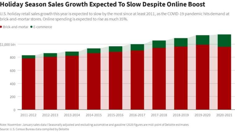 美國近年假期零售成長變化圖 (圖: Reuters &Deloitte)
