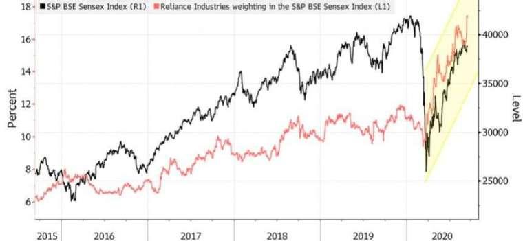 信實工業占 Sensex 指數權重拉高至 17%。(來源:Bloomberg)