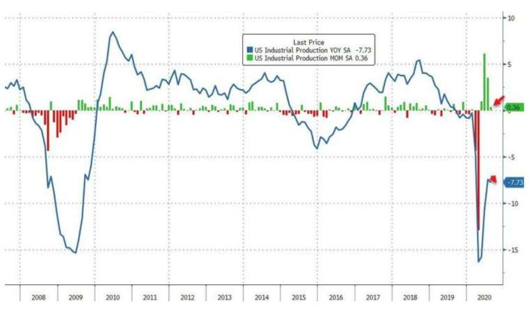 美國 8 月工業產出月增 0.36%,年減 7.73%,落後於市場預期 (圖:Zerohedge)