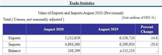 日本 2020 年 8 月貿易收支初值 (圖片來源:日本財務省)