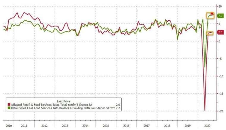 美國 8 月零售銷售資增幅進一步放緩 (圖:Zerohedge)