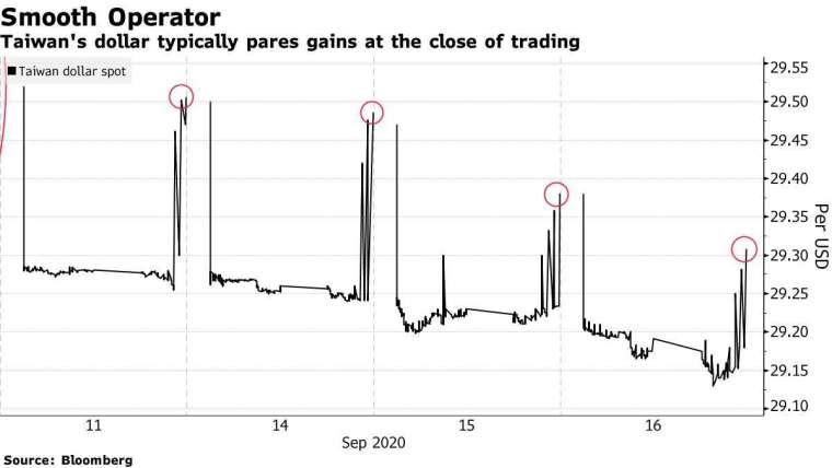 台幣兌美元匯率波動,通常在尾盤回吐漲幅。來源:Bloomberg