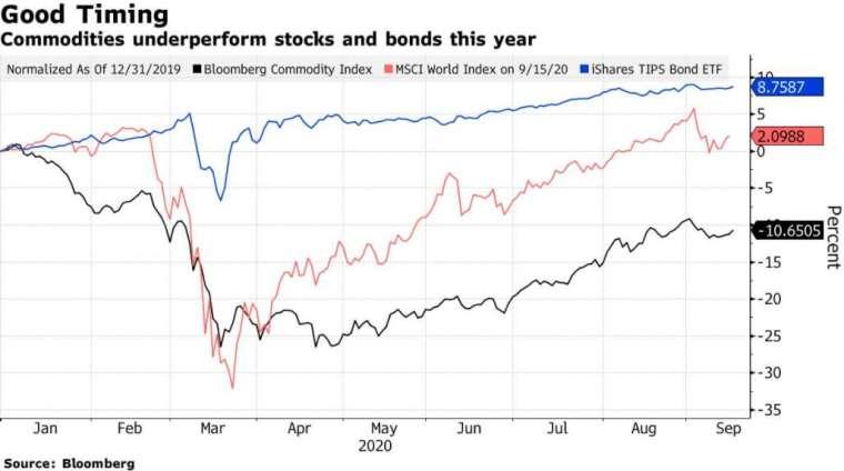 彭博商品指數 (黑)、MSCI 全球指數 (藍) 與 iShares 抗通膨債券 ETF (紅) 今年走勢圖 (圖: Bloomberg)