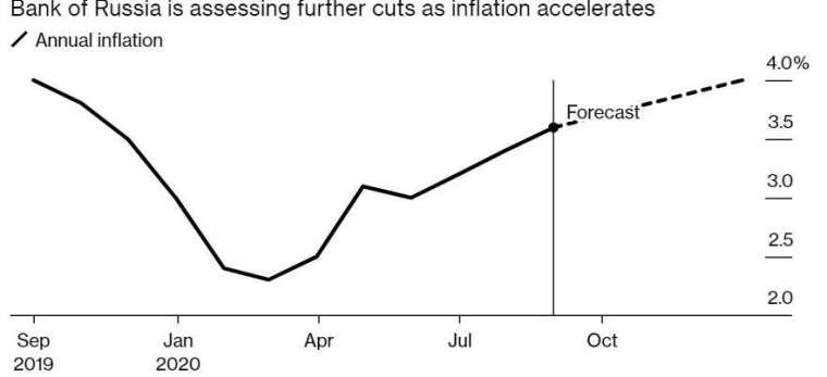 俄羅斯通膨率預估年底升至 4.0%。(來源:Bloomberg)