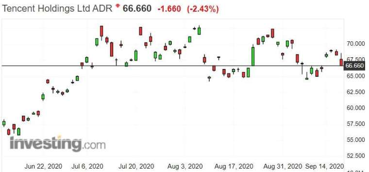騰訊ADR日線圖。來源:investing.com
