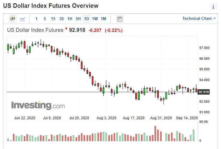 美元指數日線圖。(來源: investing.com)