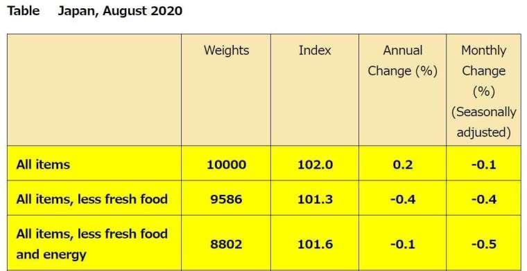 日本 2020 年 8 月 CPI 數據 (圖片來源:日本總務省)