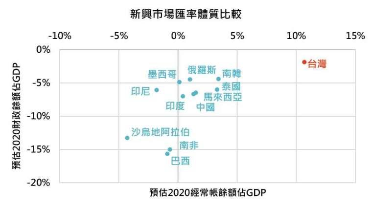 資料來源:Bloomberg,「鉅亨買基金」整理,資料截至 2020/9/10。此資料僅為歷史數據模擬回測,不為未來投資獲利之保證,在不同指數走勢、比重與期間下,可能得到不同數據結果。