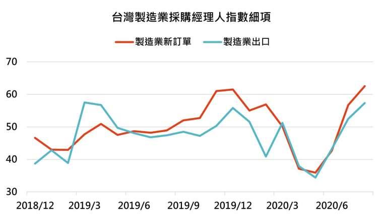 資料來源:Bloomberg,「鉅亨買基金」整理,資料截至 2020/9/15。此資料僅為歷史數據模擬回測,不為未來投資獲利之保證,在不同指數走勢、比重與期間下,可能得到不同數據結果。